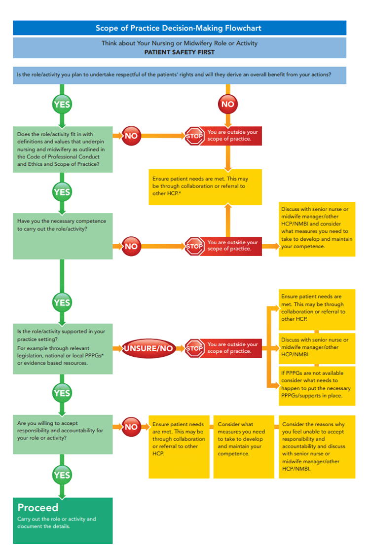 graphic of scope of practice decision-making flowchart