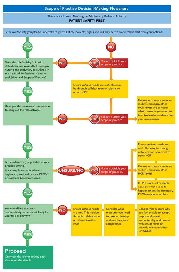 nmbi nmbi scope of practice decisionmaking flowchart