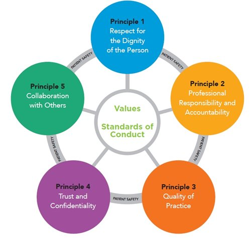 five ethical standards for researchers Generic ethics principles for social science research in march  2015 the academy's council formally adopted five guiding ethics principles for.