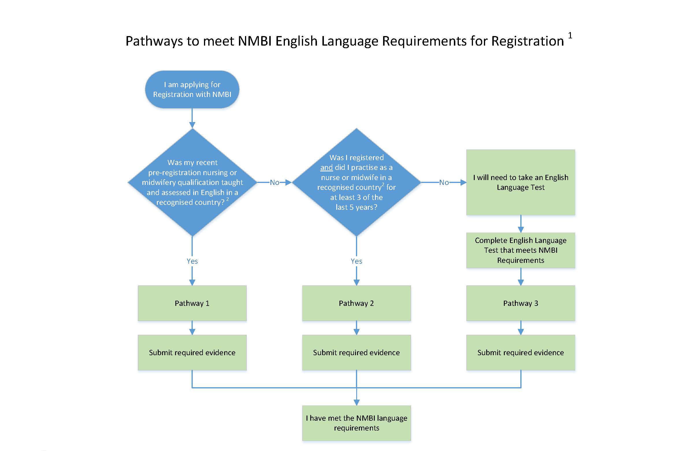 NMBI - English language requirements for overseas trained