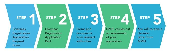 nmbi five step overseas application process for nurses midwives