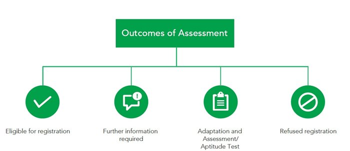 outcomes of assessment
